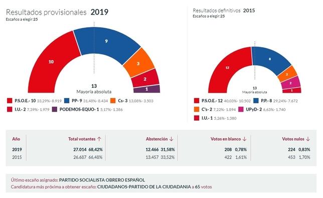 Resultados de Segovia capital facilitados por el Ministerio del Interior