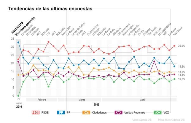 Los sondeos se despiden con el PSOE ganador y sin gobierno