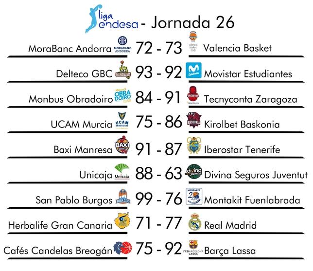 Resumen de la jornada 26 de la Liga Endesa SPC