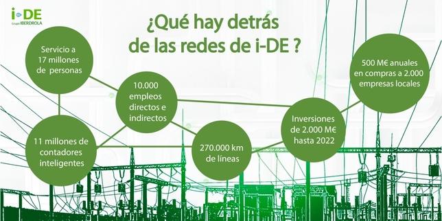 Iberdrola lanza i-DE, su nueva marca de suministro eléctrico