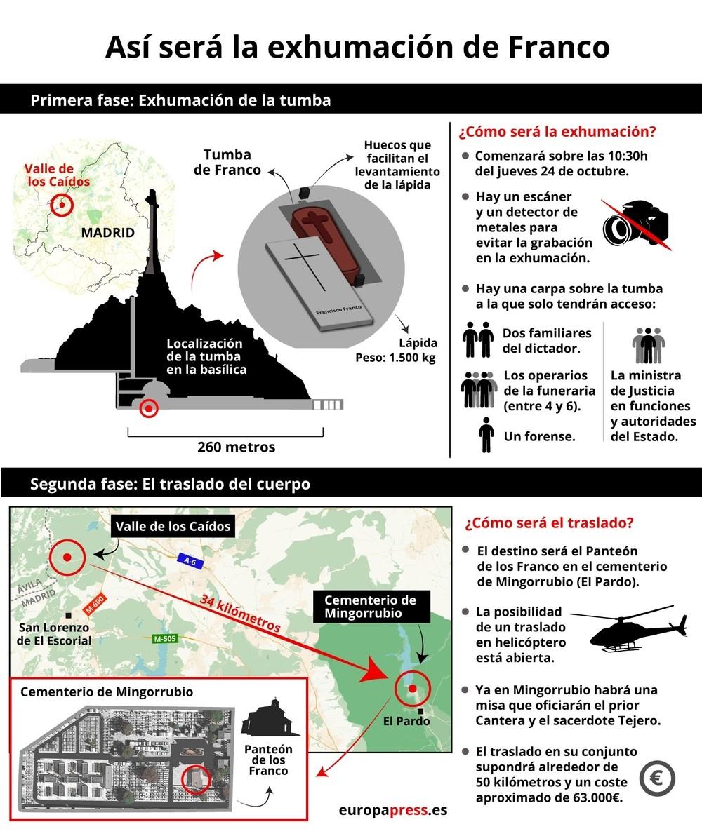 El Gobierno exhuma hoy a Franco