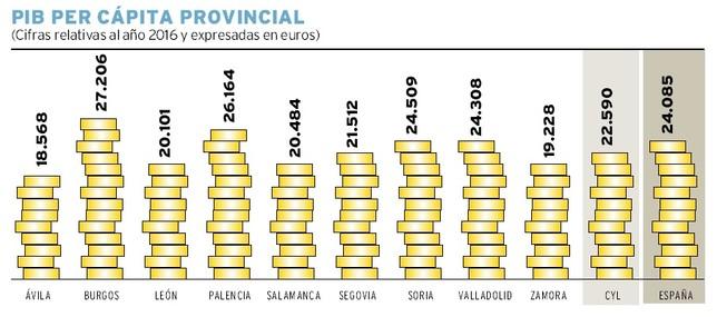 El desequilibrio económico entre provincias sigue intacto