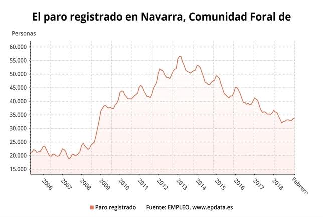 260 parados más en febrero en Navarra