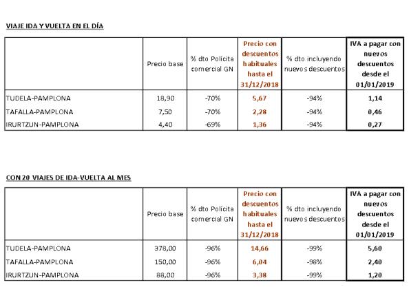 Viaje de ida y vuelta entre Pamplona y Tudela por 1,14 euros