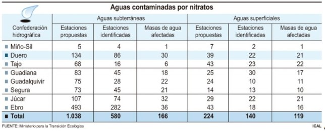 24 pueblos afectados por contaminación de aguas subterráneas