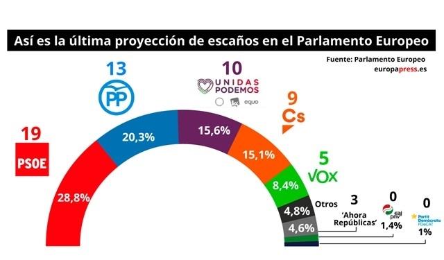 El PSOE ganaría las elecciones europeas con 19 escaños
