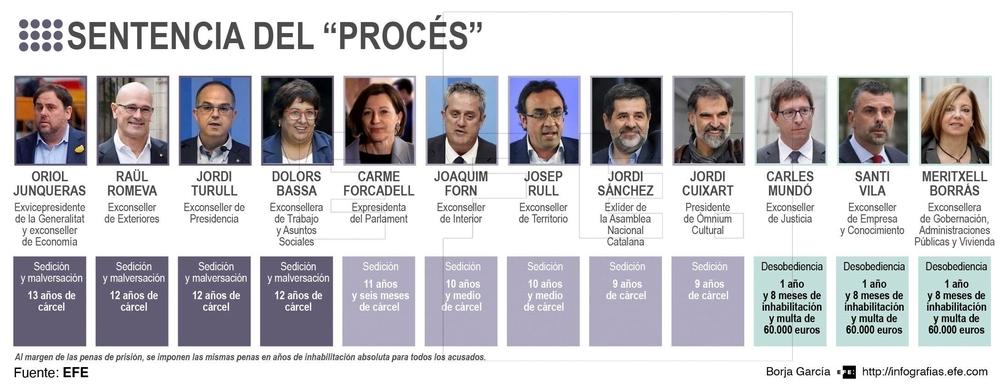 El Tribunal Supremo condena a Junqueras a 13 años de cárcel