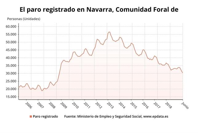 887 parados menos en Navarra en el mes de junio