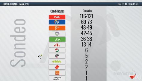 Según GAD3, Navarra Suma 2 escaños, PSN 2 y Unidas Podemos 1