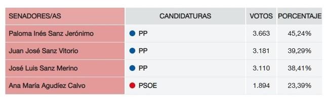 PP, PSOE Y C,S se reparten los escaños en Segovia