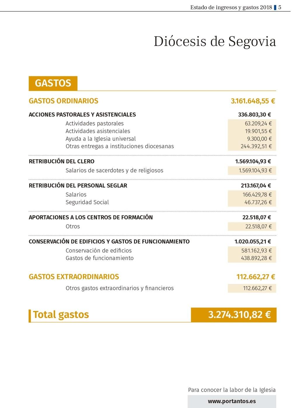 La Iglesia gastó en 2018  en Segovia 3,2 millones de euros