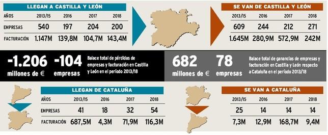 La crisis eleva un 45% las firmas catalanas que llegan a CyL