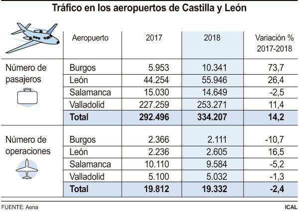 Los pasajeros del aeropuerto aumentaron un 11,4% en 2018