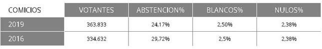 Navarra Suma obtiene tres senadores y el PSN uno