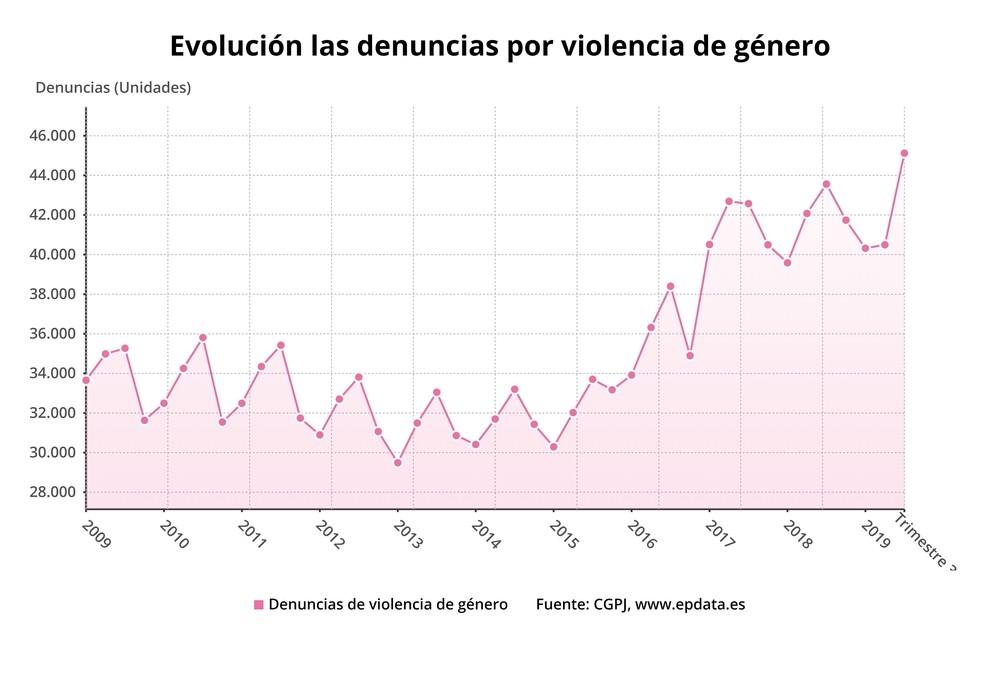 43.349 víctimas más de violencia machista en el tercer trimestre