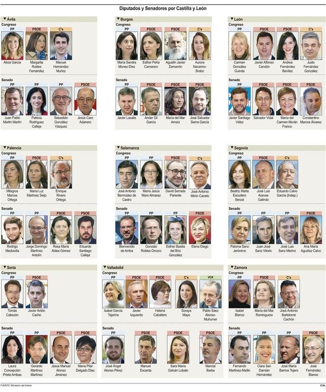 El PSOE gana con 12 escaños tras 32 años de victorias del PP