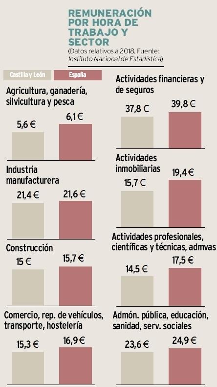 Los agricultores ganan 4 veces menos que en la industria