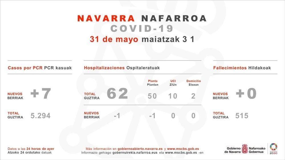 Navarra registra 7 nuevos casos PCR y ningún fallecido