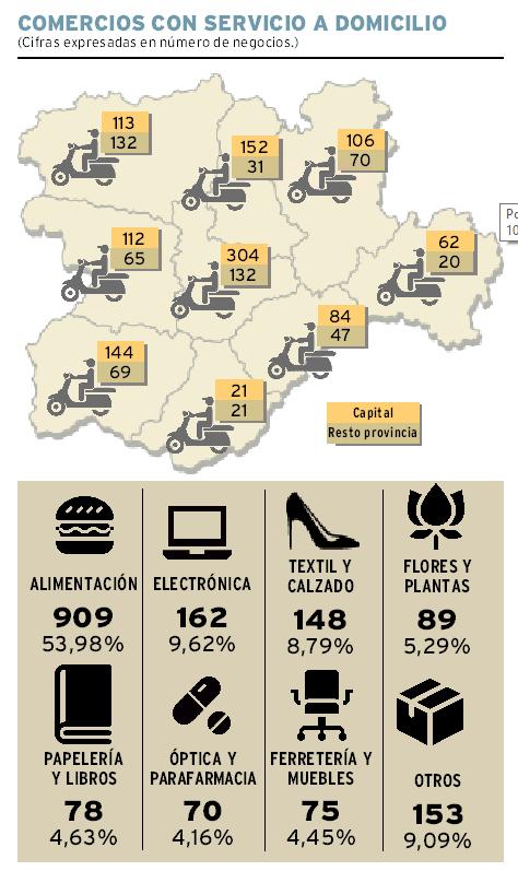 El 66% de comercios con servicio a domicilio, en capitales