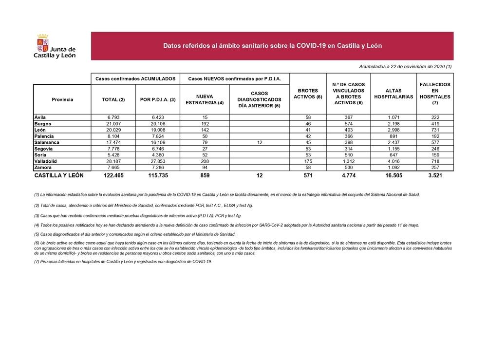 Datos de incidencia de la covid-19