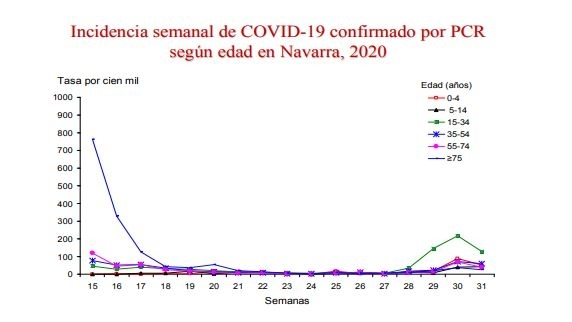 Incidencia semanal de COVID-19 confirmado por PCR según edad en Navarra, 2020