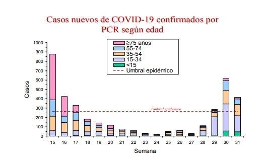 Casos nuevos de COVID-19 confirmados por PCR según edad