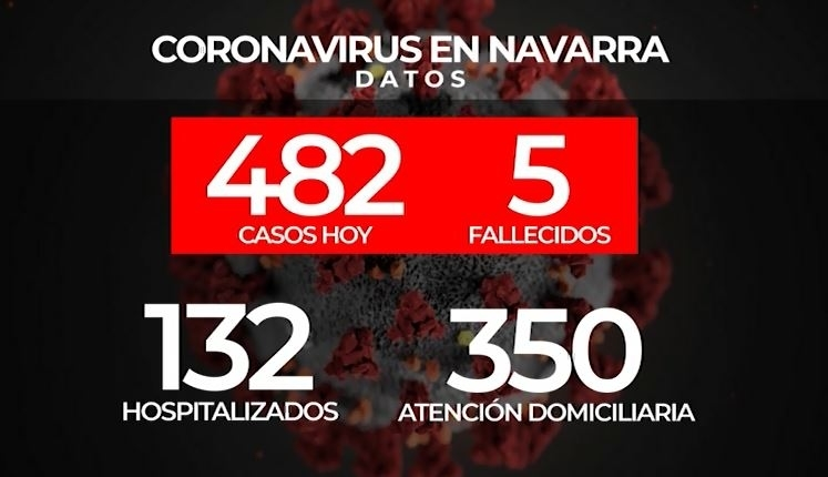 Covid-19| Quinto fallecido en Navarra y ya hay 482 positivos