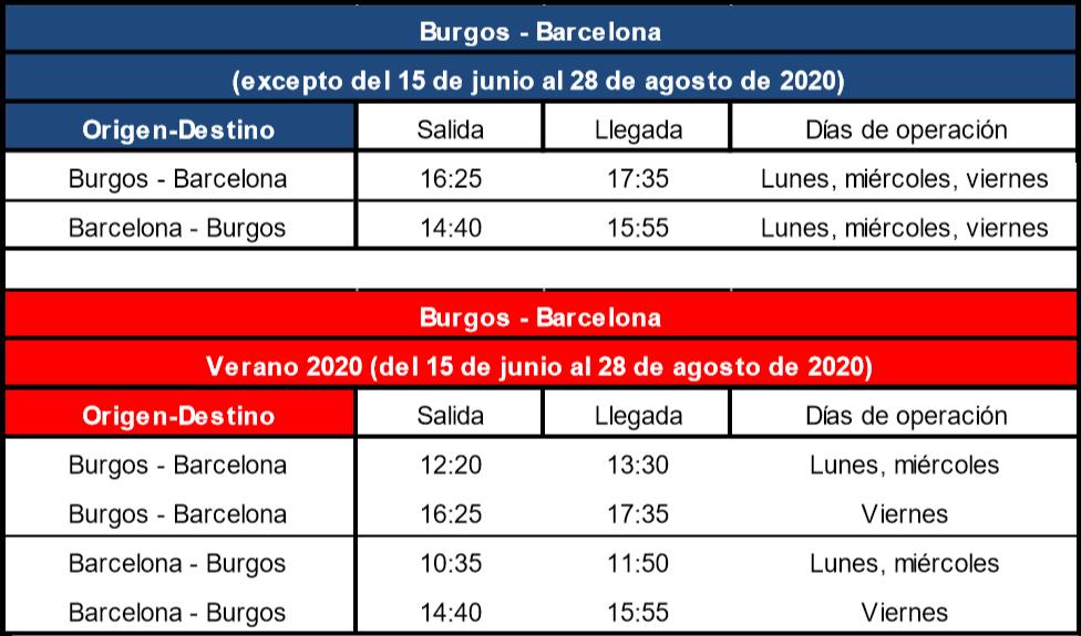Horarios de los vuelos entre Burgos y Barcelona.