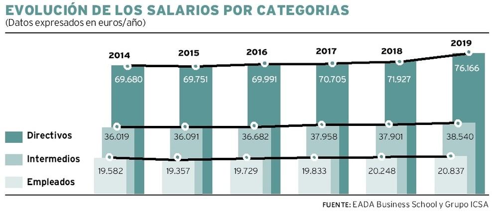 Los directivos regionales ganan el triple que los empleados