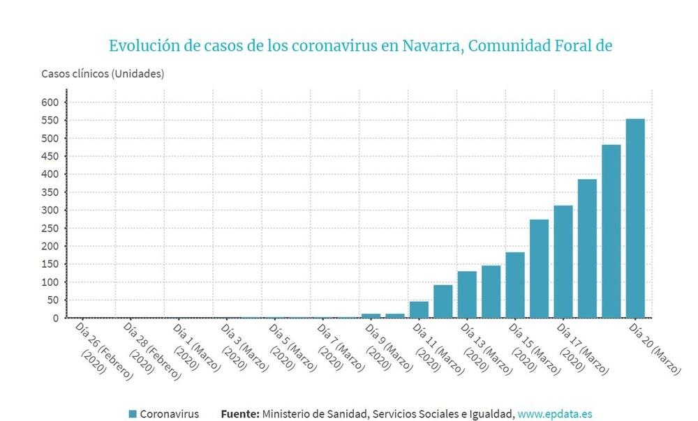Evolución del coronavirus en Navarra