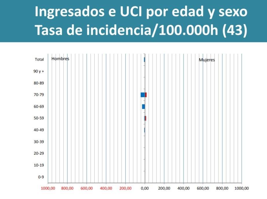 Ingresados en UCI por edad y sexo