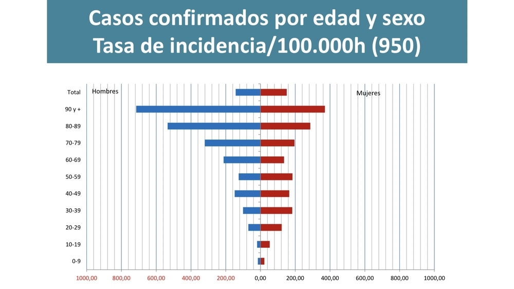 Casos confirmados por edad y sexo en Navarra