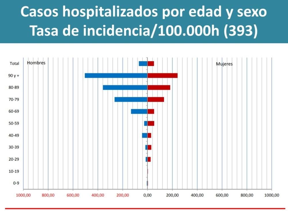 Casos hospitalizados por edad y sexo en Navarra