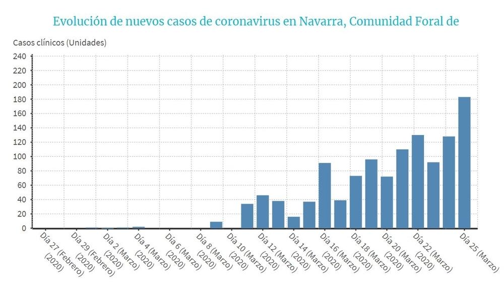 Evolución de nuevos casos de coronavirus en Navarra