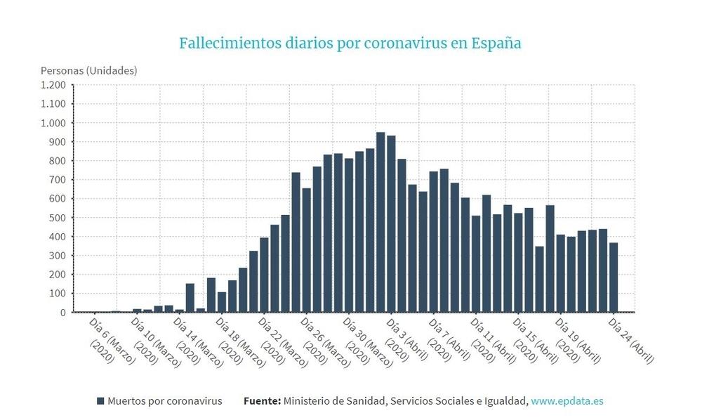 Evolución del número de fallecidos en España