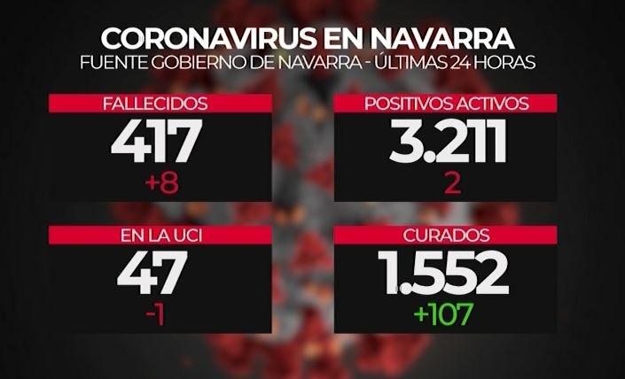 Datos coronavirus Navarra