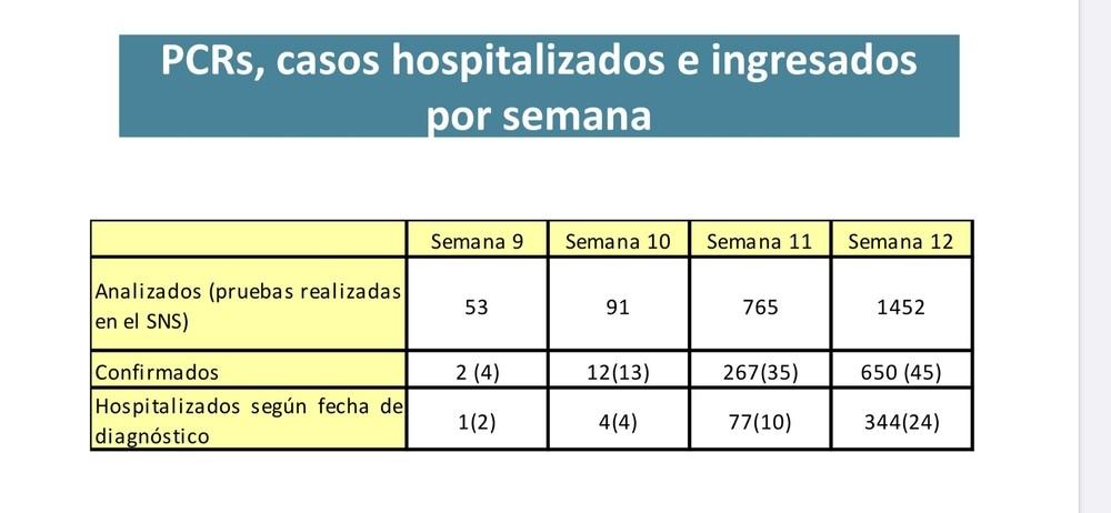 Número de pruebas realizadas, confirmados y hospitalización