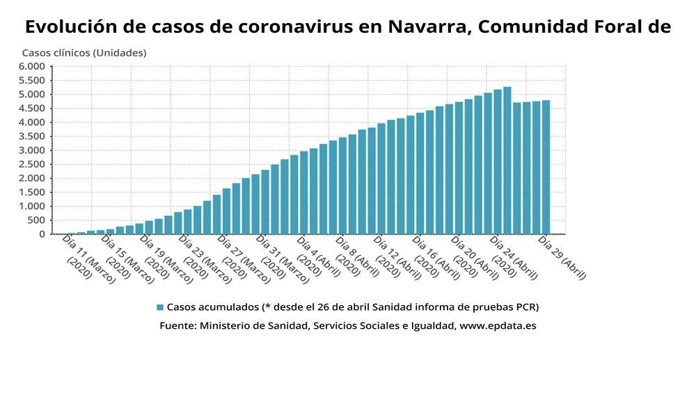 Evolución de casos de coronavirus en Navarra