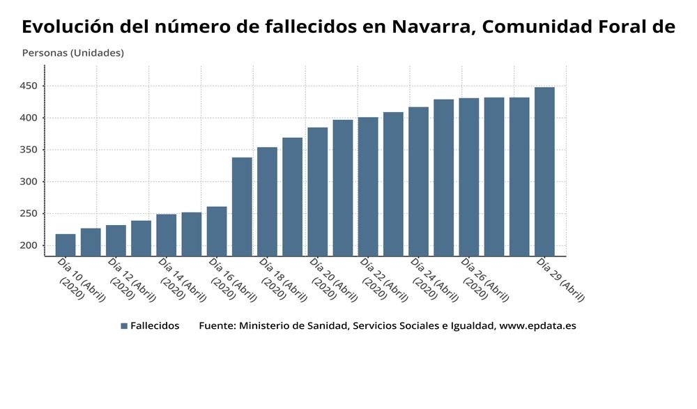 Evolución del número de fallecidos en Navarra
