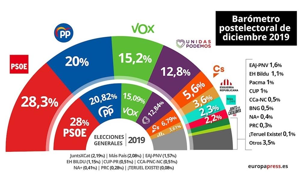 El CIS vuelve a dar como vencedor a Pedro Sánchez