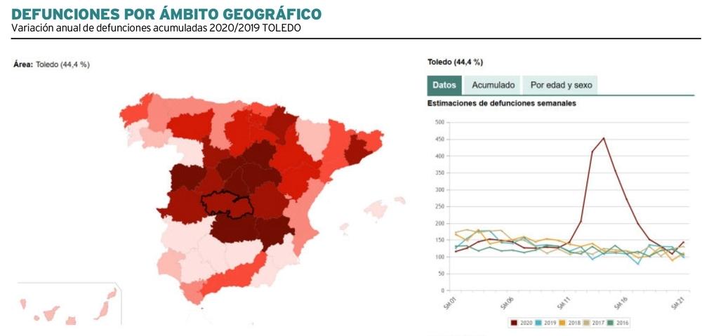 La mortalidad en Toledo sube un 107% durante la pandemia