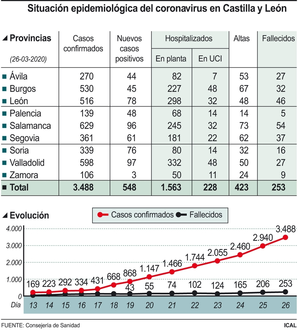 Burgos registra 4 muertes más por coronavirus y ya son 32