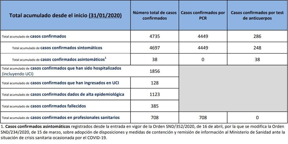 Datos Navarra