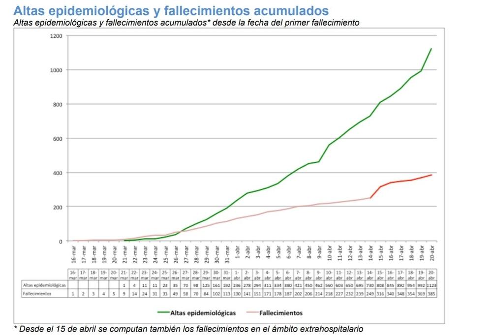 Altas epidemiológicas y fallecimientos acumulados