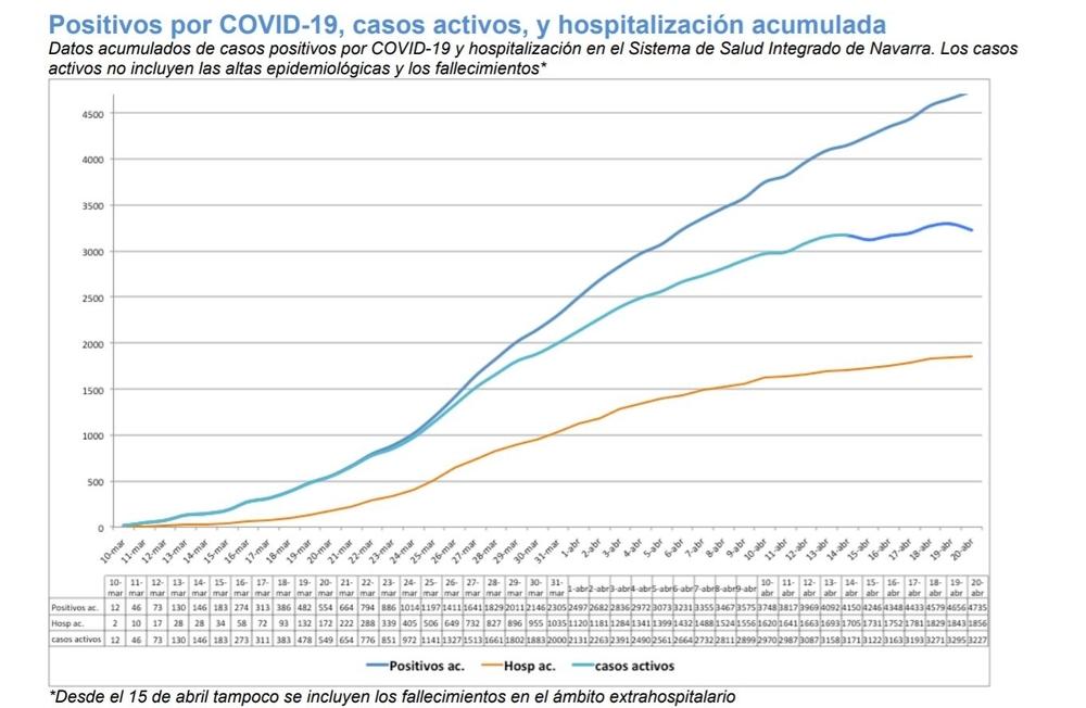 Positivos por coronavirus, casos activos y hospitalización acumulada