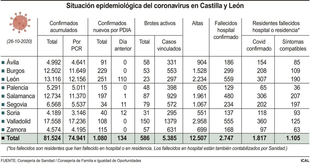 Los positivos por covid se reducen hasta los 1.080 en CyL