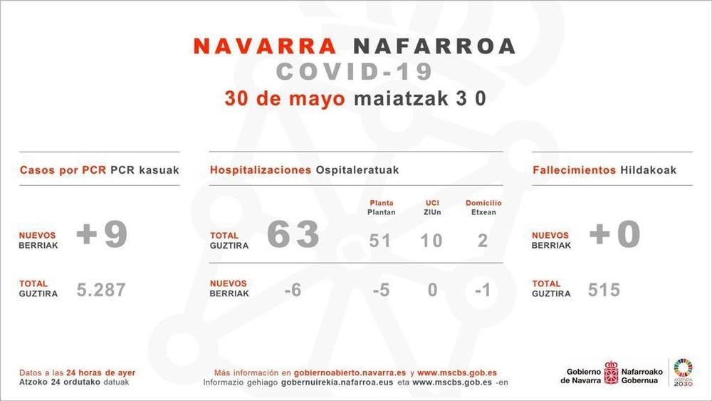 Sanidad indica 9 casos por PCR en Navarra y ningún fallecido