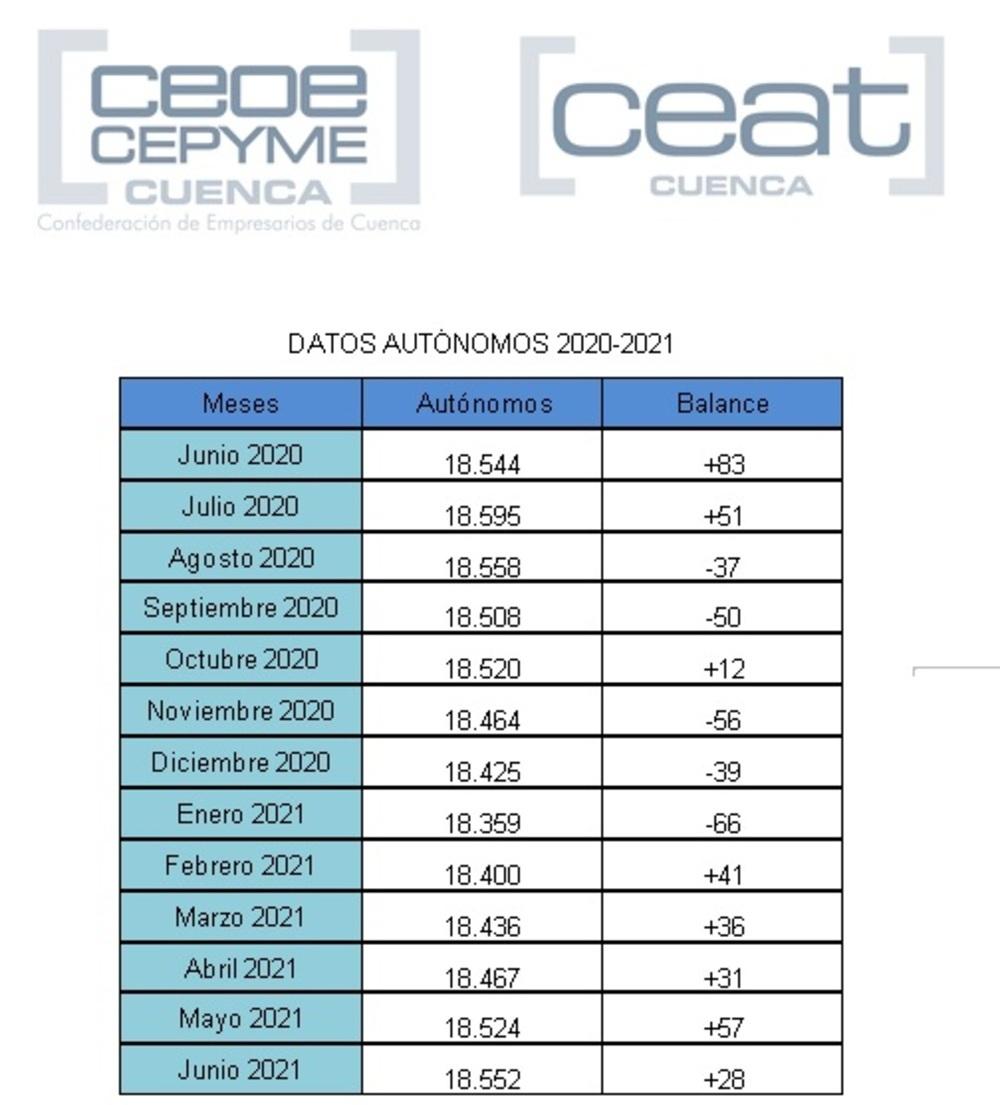 CEAT visibiliza un aumento de autónomos en la provincia