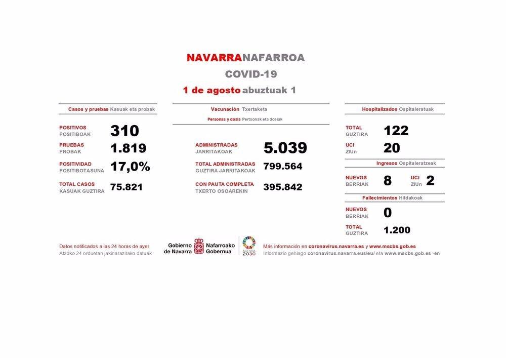 Navarra detecta 310 casos y suma ocho ingresos, dos en UCI