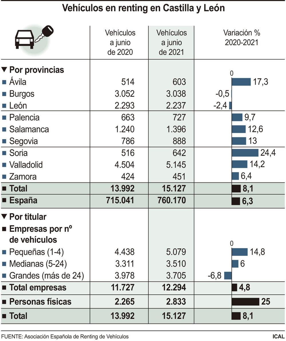 Valladolid lidera la tabla de vehículos de renting en CyL